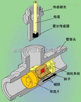 HC-LUW-智能液体涡轮流量计