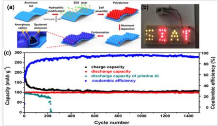 深圳研究院成功研发出具有中空界面微结构的金属铝箔负极材料