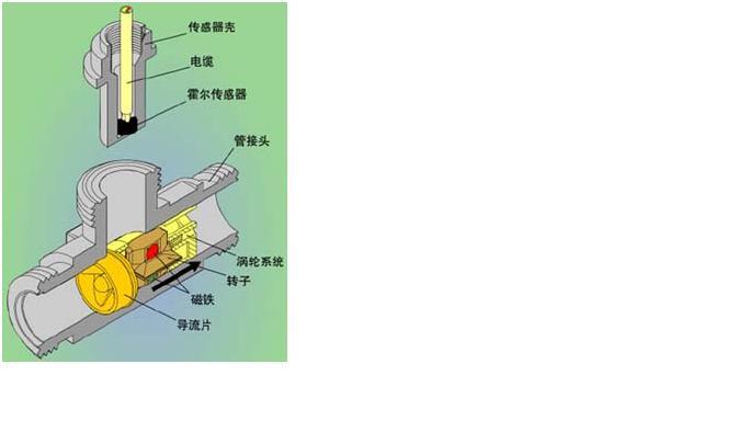 液氨流量传感器