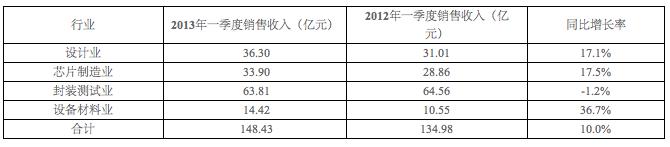 根据上海市集成电路行业协会统计网对本市130家集成电路主要企业的初步统计。2013年第一季度上海集成电路产业销售收入合计为134.98亿元,比2012年第一季度增长10.0%。其中,3月份上海集成电路产业的销售收入为55.08亿元,同比增长10.8%。各行业的详细数据如表1和表2所示。