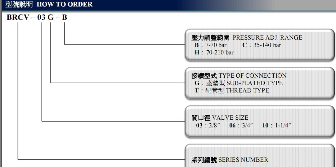 台湾ASHUN油顺减压阀附止逆阀BRCV-03G-B女孩图案卫衣图片