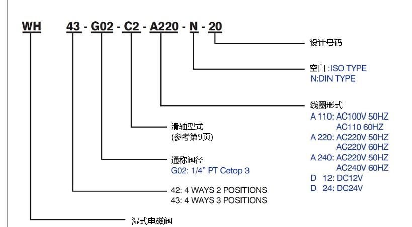 台湾cml全懋湿式电磁阀wh43-g02-c2-a220-n-20