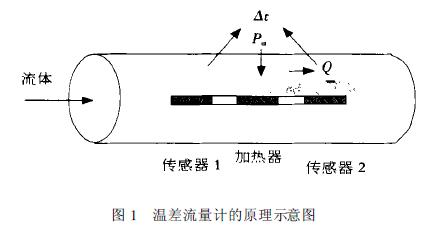 本文使用dsmc方法对微/纳天然气流量计内的天然气