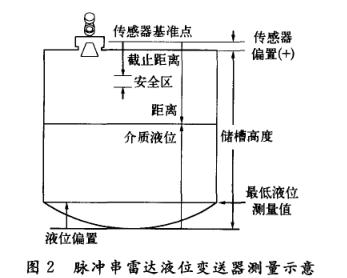 变送器的原理,最大的液位测量范围应该是传感器偏置