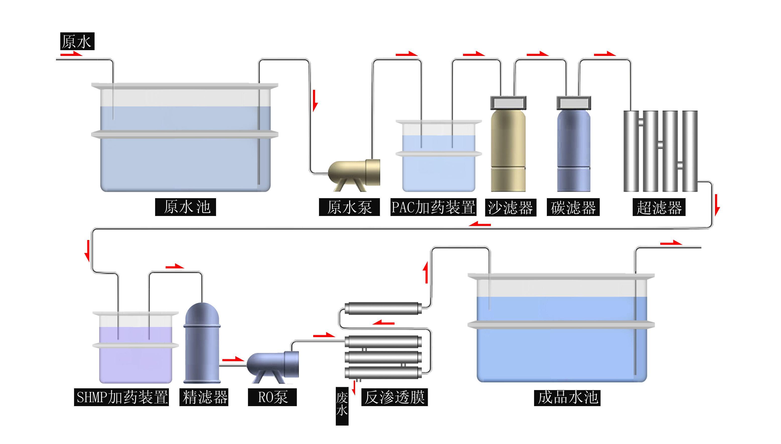 乌海养猪场废水处理设备供货商
