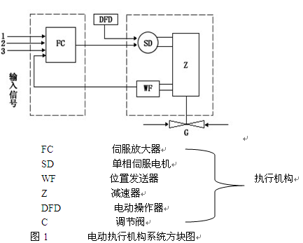 pg-5a数字特斯拉计sg-3d,szd-bp变频给水调节仪szd-bp-s