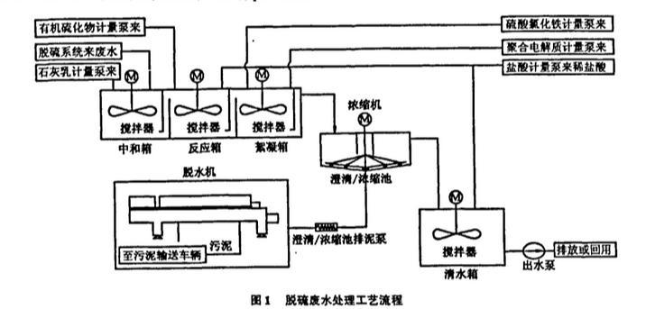 毕节地埋式一体化污水处理设备检测报告