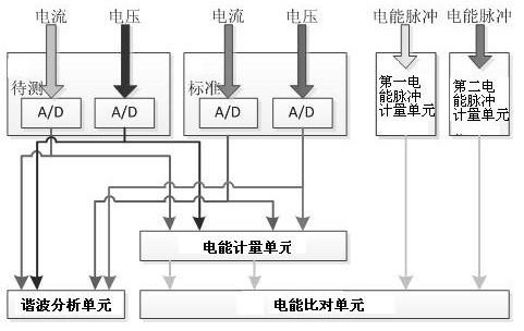 模数转换芯片型号为ad7606,采样速度为12