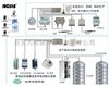 内蒙天津北京山东山西河北奶制品(饮料)行业蒙牛自动化监控系统